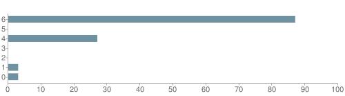 Chart?cht=bhs&chs=500x140&chbh=10&chco=6f92a3&chxt=x,y&chd=t:87,0,27,0,0,3,3&chm=t+87%,333333,0,0,10|t+0%,333333,0,1,10|t+27%,333333,0,2,10|t+0%,333333,0,3,10|t+0%,333333,0,4,10|t+3%,333333,0,5,10|t+3%,333333,0,6,10&chxl=1:|other|indian|hawaiian|asian|hispanic|black|white